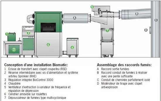 Présentation d'une installation BioMatic