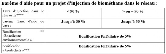 Barème d'aide pour un projet d'injection de biométhane dans le réseau