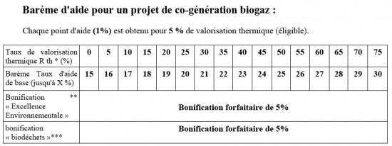 Barème d'aide pour un projet de co-génération biogaz