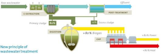 Le concept Carismo - Cliquer pour agrandir.