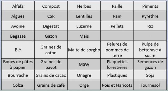 Exemples de produits séchés