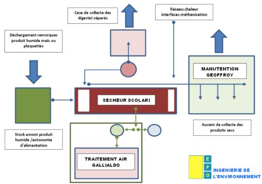 Diagramme des flux de l'insllation de Marnay Energy, source EPO - Cliquer sur le diagramme pour l'agrandir.