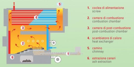 Schéma de principe des chaudières Uniconfort EOS à double grille