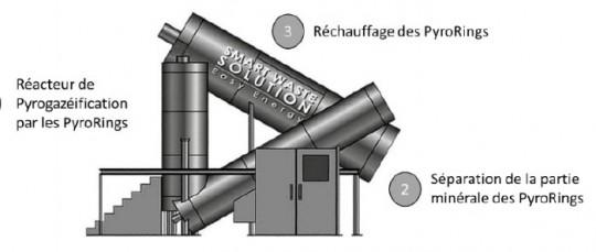 Principe de pyrogazéification par anneaux