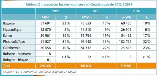 Contribution des énergies renouvelables en Guadeloupe