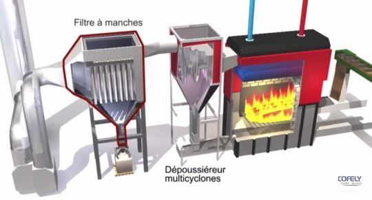 Principe de la chaufferie biomasse de Saint-Quentin