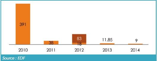 Production électrique à partir de biogaz et de biomasse depuis 2010 en MWh