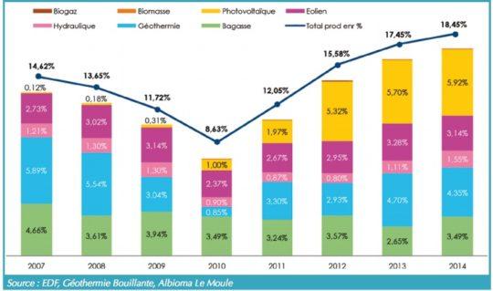 Répartition de la part de l'électricité produite à partir d'énergies renouvelables dans le mix électrique depuis 2007. Cliquer pour agrandir.