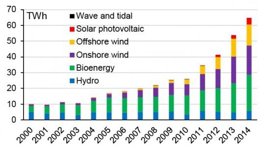Evolution des sources renouvelables de production électrique au Royaume Uni