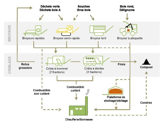 Chaînes de valorisation bois-énergie de Loreki - Cliquer sur l'image pour l'agrandir.