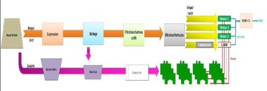 Etapes de valorisation du biogaz et de traitement des lixiviats sur le CSD de La Crau - Cliquer sur l'image pour l'agrandir.