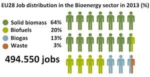 Les emplois des bioénergies en Europe