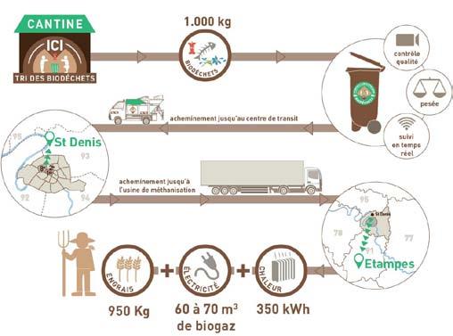 Schéma valorisation biodéchets Paris