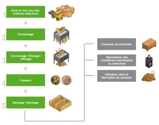 Chaine de recyclage du bois chez Agrébois - Cliquer sur l'image pour l'agrandir.
