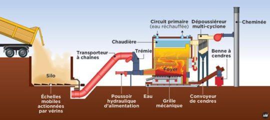 Schéma de principe de la future chaufferie à bois de Mont-Saint-Aignan, Coriance