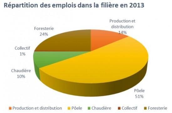 Emplois filière granulés France