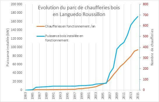Evolution des chaufferies bois de Languedoc-Roussillon