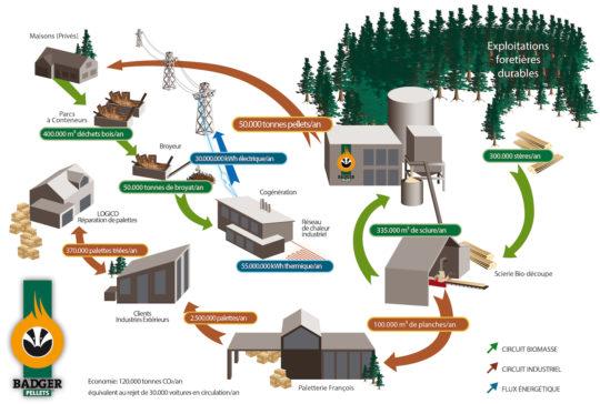 La philosophie industrielle du Groupe François à Virton - Cliquer sur l'image pour l'agrandir.