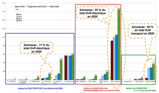 Répartition des objectifs EnR 2020 en fonction des secteurs et types d'énergie, source France AgriMer - Cliquer sur l'image pour l'agrandir.