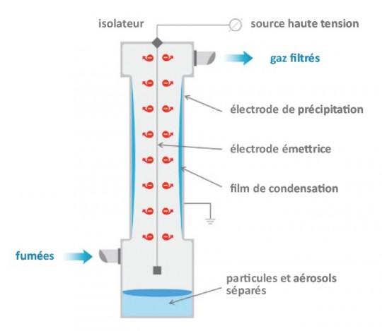 Principe de l'électrofiltre humide, schéma SaveEnergy