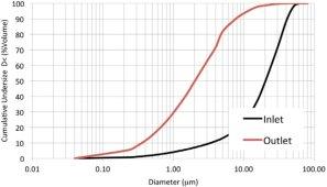 Distribution granulométrique des particules lors du séchage, schéma ACS