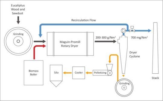 Processus de l'usine Glowood avant installation des cyclones Hurricane, schéma ACS