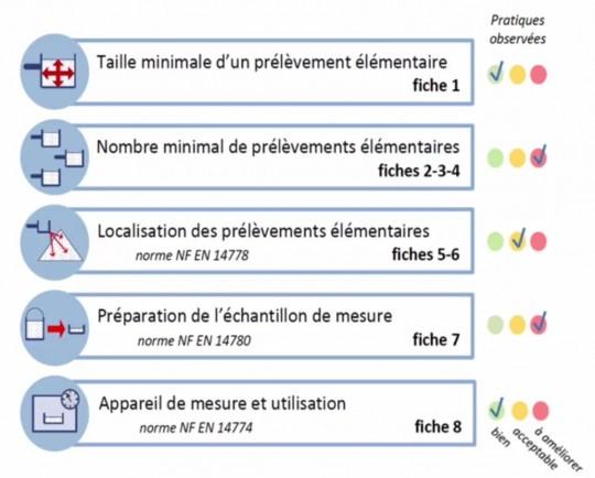 Le protocole OPTISCREEN se décline en 8 fiches