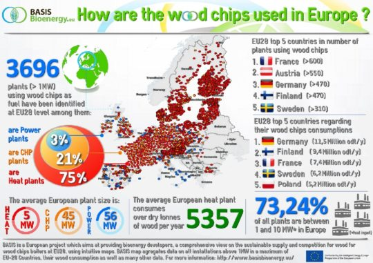 Chaufferies européennes de plus d'un MW, source Projet Basisbioenergy.eu