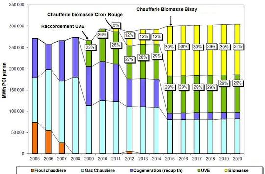 Evolution du mix énergétique du réseau de Chambéry, source SCDC