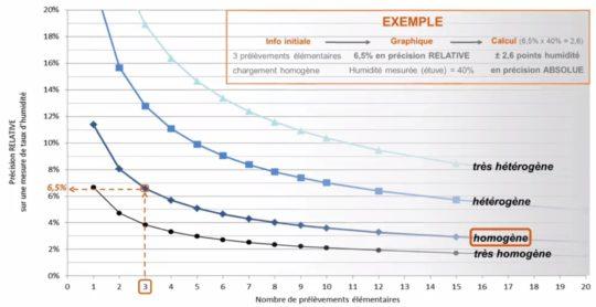 Exemple de précision de la mesure d'humidité selon l'hétérogénéité du chargement et le nombre de prélèvements effectués - Source : projet OPTISCREEN - Cliquer pour agrandir.