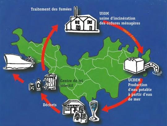 Schéma de principe de la valorisation énergétique des déchets à Saint-Barthélemy
