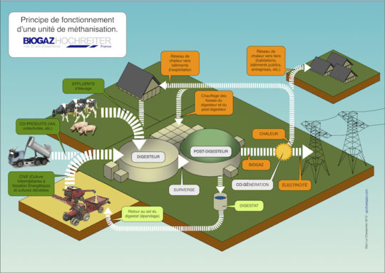 schema_unite-methanisation-Biogaz-Hochreiter