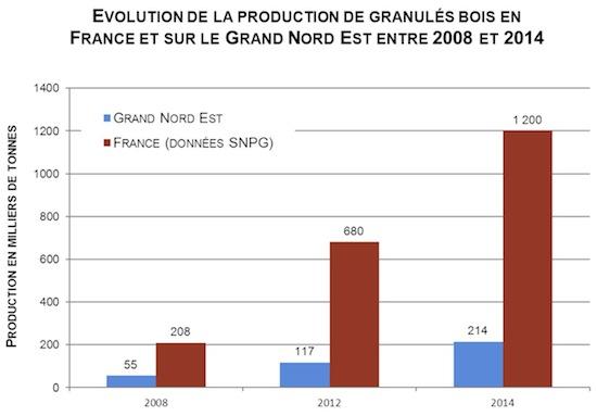 Évolution de la production de granulés bois en France et sur le Grand Nord Est, source rapport GNE 2015