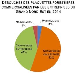Débouchés des plaquettes forestières commercialisées par les entreprises du Grand Nord Est en 2014, source rapport GNE 2015