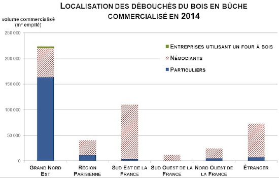 Localisation des débouchés du bois en bûche commercialisé en 2014, source rapport GNE 2015