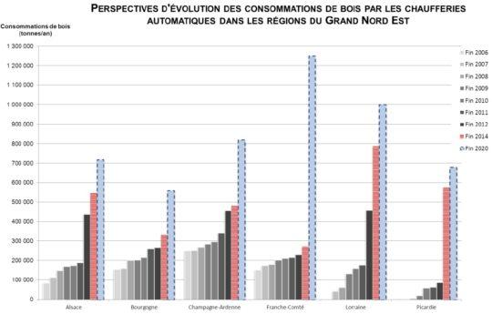 Perspectives des consommations de bois par les chaufferies automatiques dans les régions du Grand Nord Est, source rapport GNE 2015 - Cliquer sur l'image pour l'agrandir.