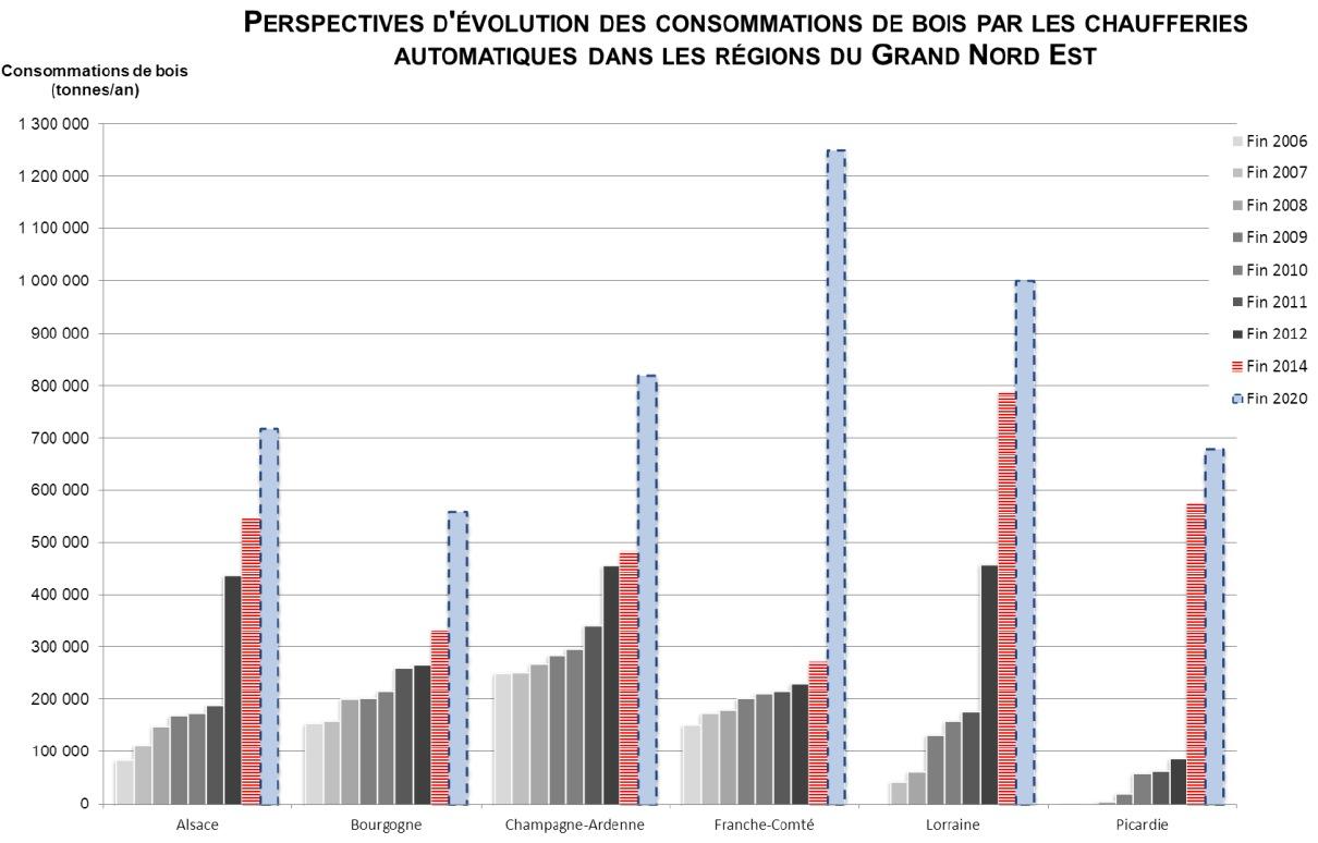 Tous les chiffres du boisénergie dans le Grand Nord Est  ~ Bois Energie Nord