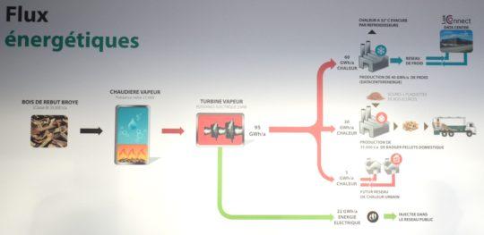 Les flux énergétiques chez Kiowatt - Cliquer sur limage pour lagrandir.
