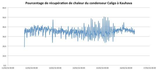 Pourcentage de récupération de chaleur du condenseur Caligo à Kauhava - Février 2016. Cliquer sur l'image pour l'agrandir.