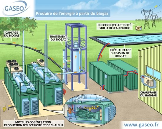 GASEO biogaz malleville panneau