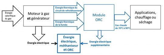 Fig2b - Méthaniseurs et ORC à basse température, schéma Novid