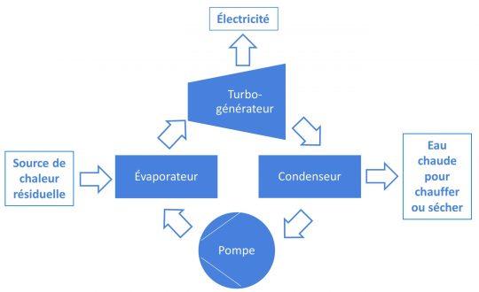 Figure 1_Principe del'ORC, schéma Novid