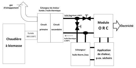 Figure 3 - ORC et chaudière à biomasse, schéma Novid