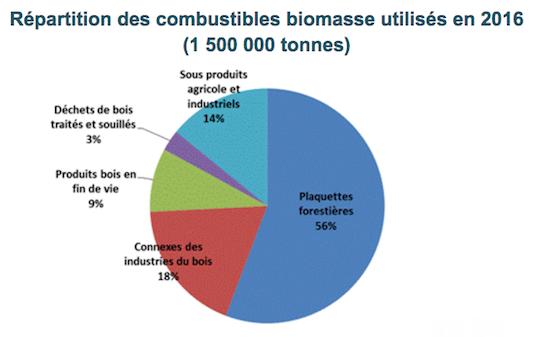 Consommation de bois BCIAT en 2016