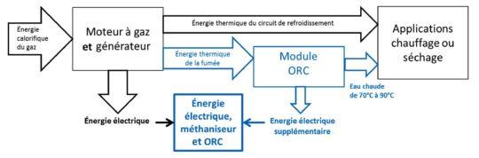 Fig2a - Méthaniseurs et ORC à haute température, schéma Novid