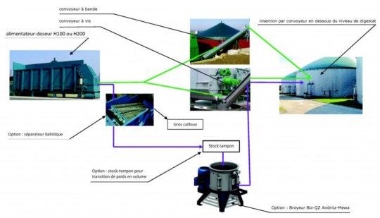 Incorporation des solides en méthanisation, schéma Decoval - Cliquer sur l'image pour l'agrandir.