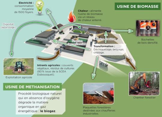 Plateforme de valorisation AGRI 2000 à Montans - Cliquer sur l'image pour l'agrandir.