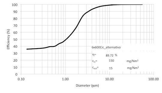 révision granulométrique maximale et minimale de l'efficacité à la scierie de Miremont