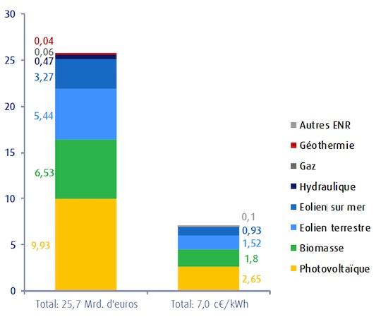 Répartition du coût du mécanisme de soutien par technologie en 2017. Source Les gestionnaires des réseaux allemands de transport de l'électricité