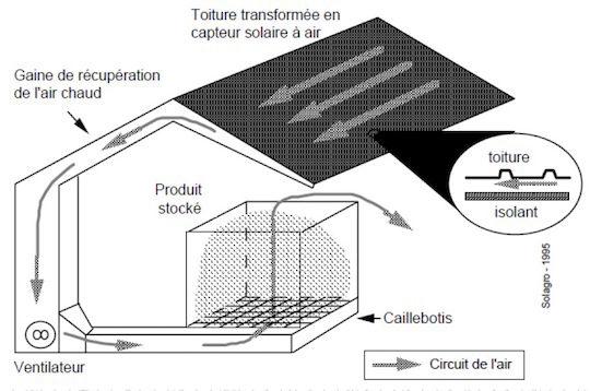 Schéma de principe du séchage bi-énergie chez Sylveo